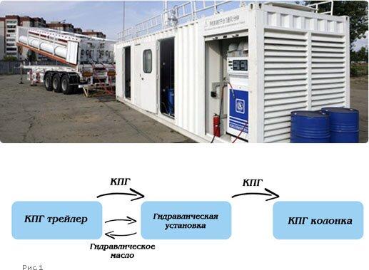 Компримированные станции для заправки газа купить